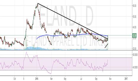 ELAND: ELAND: Declining Trend-line Breakout