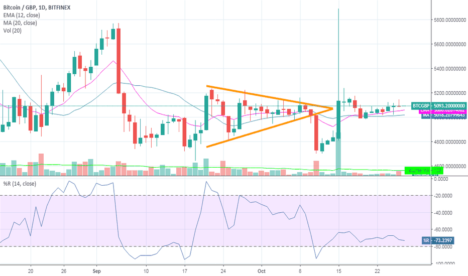 BTCGBP: symmetrical triangle