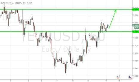 EURUSD: Mua Euro/USD trong ngắn hạn