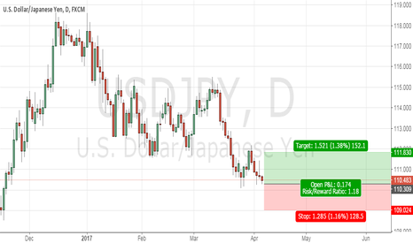 USDJPY: it is time to long USDJPY 110.40 ;