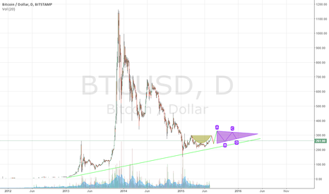 BTCUSD: Strong Bull Market After Cup and Handle