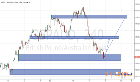 GBPAUD: is gbpaud going bullish next week?