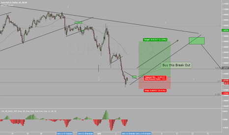 EURUSD: EURUSD Posible Long Trade