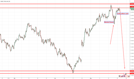 EURJPY: EURJPY marked down,early sellers out!