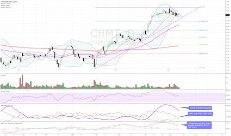 CHMT: Bearish technicals. DMI- and DMI+ convergence, falling ADX.