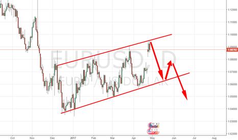 EURUSD: US DOLLAR GETTING POWER AGAIN