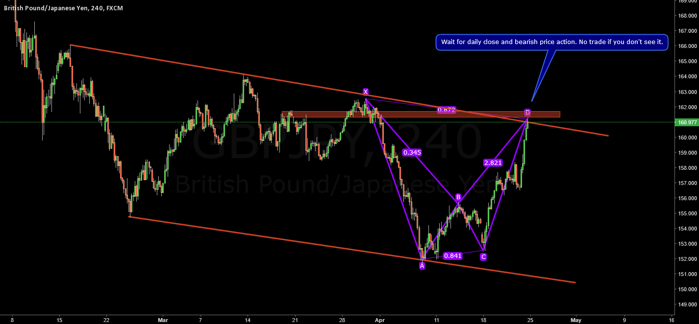 GBPJPY at an interesting zone for short but no confirmation yet.