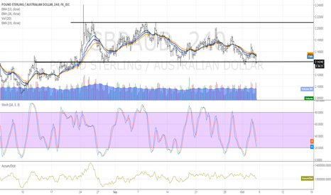 GBPAUD: GBPAUD Trading at 4 month old support