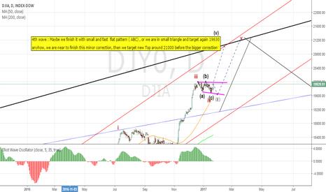 DJI: DJIA , Daily