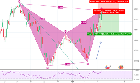 NZDUSD: Bat-Man Begins !!