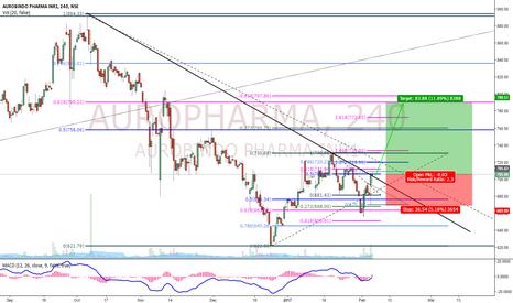 AUROPHARMA: AuroPharma Buy Setup!