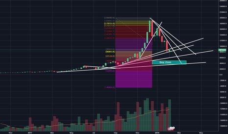 BTCUSD: BTC Long Term Buy Zone at Fib 161.8 - @Approx. 5000