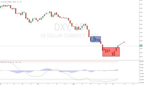 DXY: 美元指数 回踩完成并开始上行