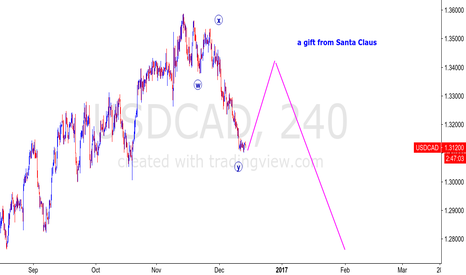 USDCAD: USDCAD - FED SPECIAL