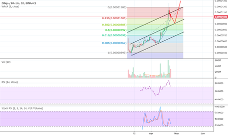 ZILBTC: Bullish $ZIL channels