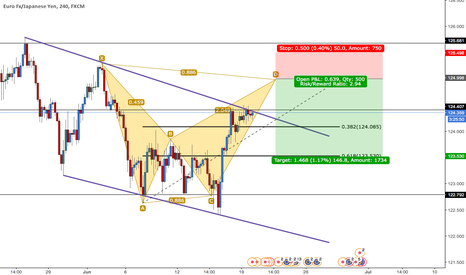 EURJPY: EURJPY SHORT - BEARISH BAT PATTERN - 4HR