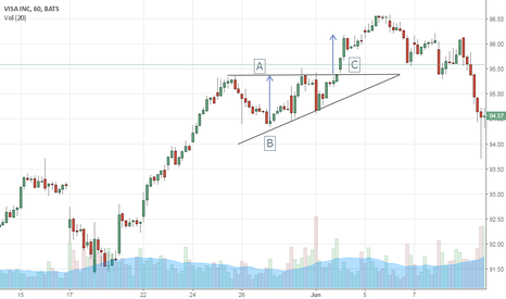 V: Ascending Triangle