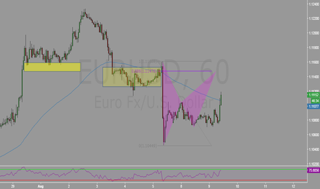EURUSD: EU Just a classic pattern.