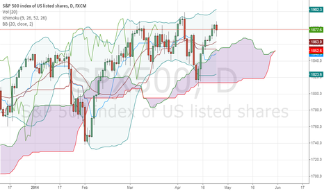 SPX500: S&P500 correction is ready