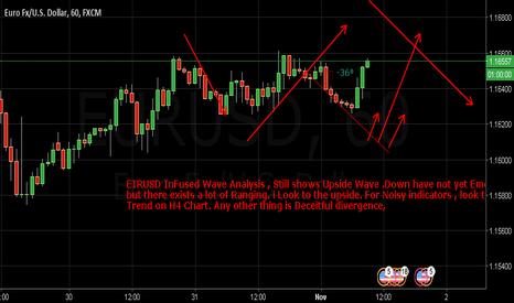 EURUSD: EURUSD inFused Wave Analysis- Major Update
