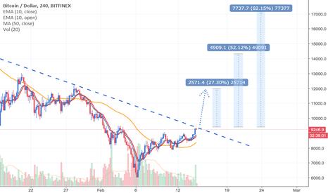 BTCUSD: Bitcoin sta per rompere la resistenza dinamica e punta ai $12000