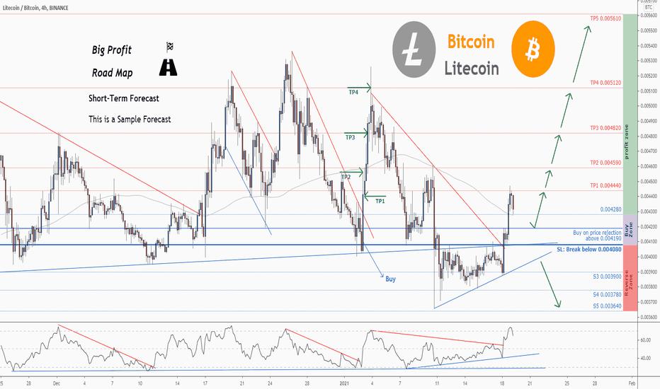 tradingview litecoin btc