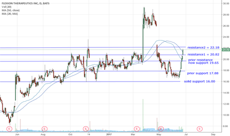 FLXN: FLXN breaking through resistance - close > 20.82 = bullish!