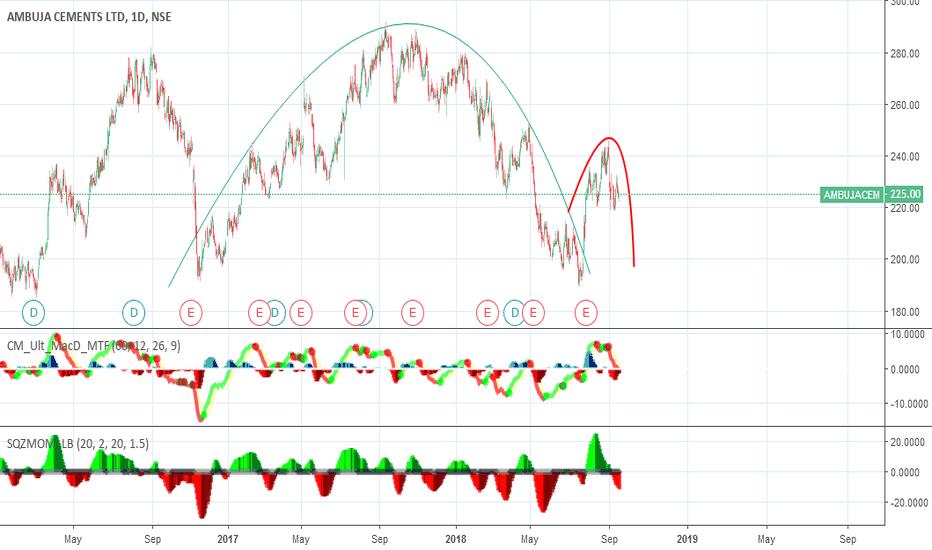 AMBUJACEM: Ambuja - in down trend
