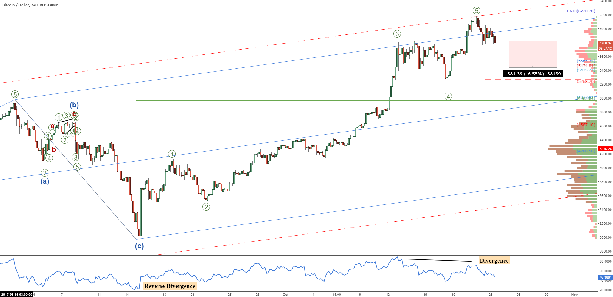 Bitcoin (BTCUSD): Pullback Is Under Way