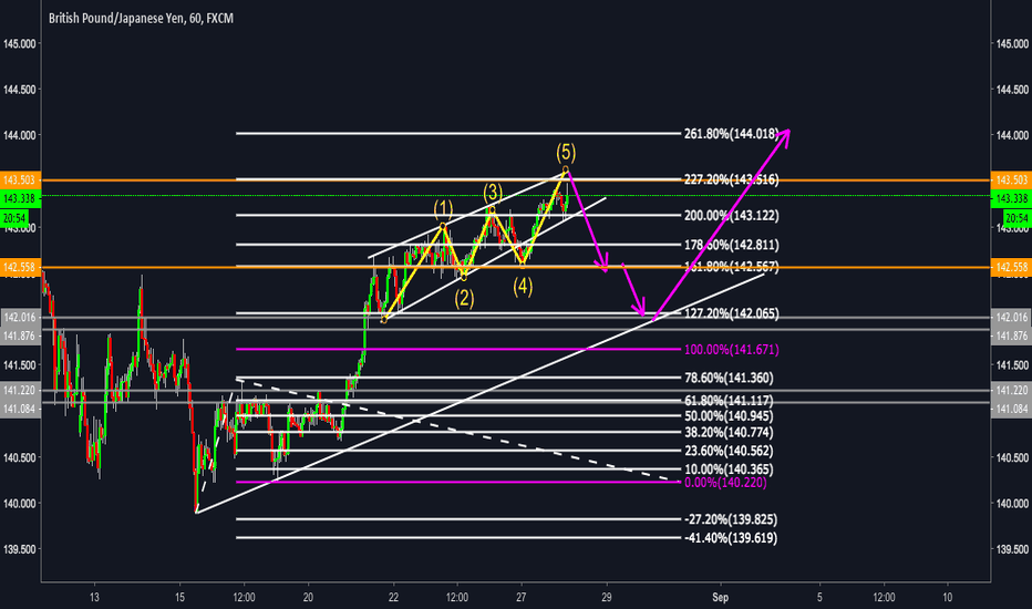 GBPJPY: GBPJPY  Proyeccion!