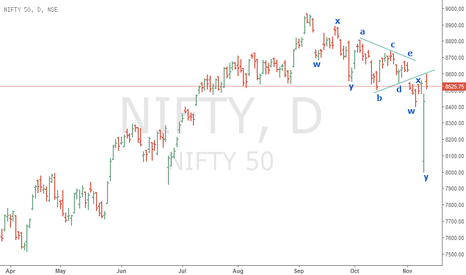 NIFTY: WXY With Running Triangle