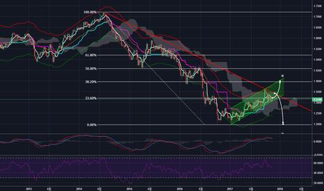 GBPUSD: GBP/USD 파운드/달러 Weekly 주 차트 기술적 분석