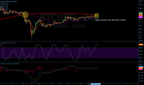 BTCUSD: Bear market over