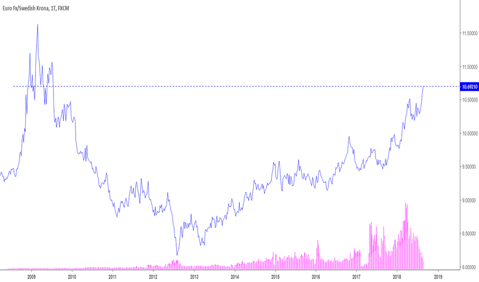 EURSEK: EUR/SEK znalazł się na 9-letnich minimach