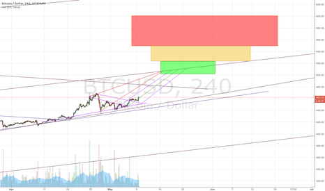 BTCUSD: Bitcoin bull rush to 520 range