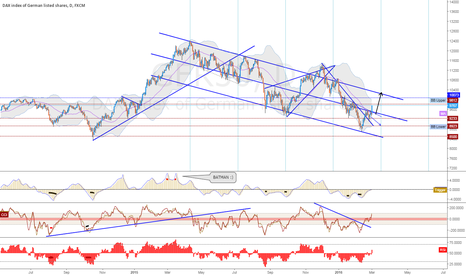 GER30: A Possibility on Daily - Dax/GER30