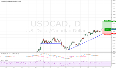 USDCAD: USDCAD Breaks resistance