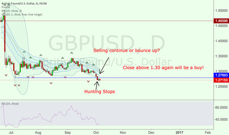 GBPUSD: GBPUSD - Stop hunting - Bouncing up