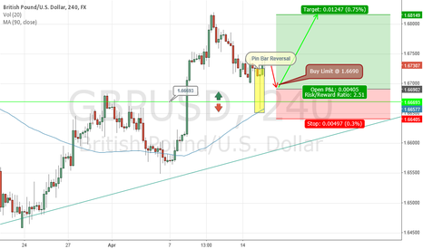 GBPUSD: GBP (Buy Limit) NORTH
