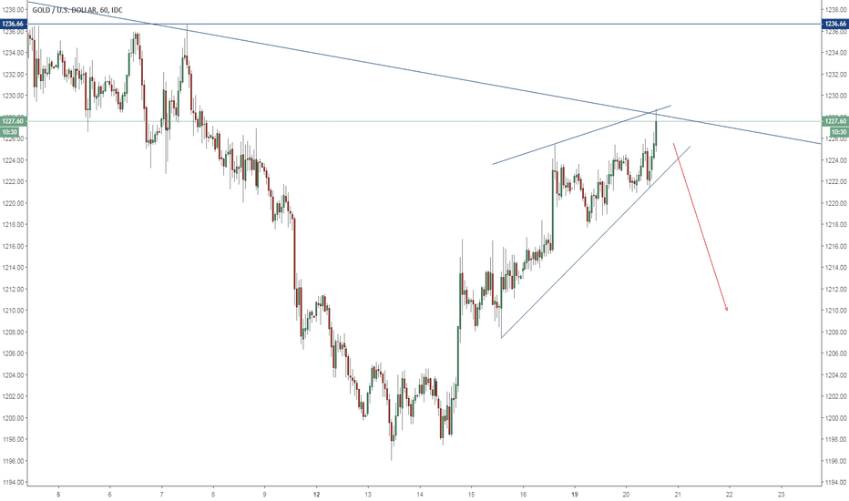 XAUUSD: Gold is About to Crash from Here?