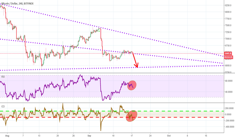 BTCUSD: BTC is going to fall