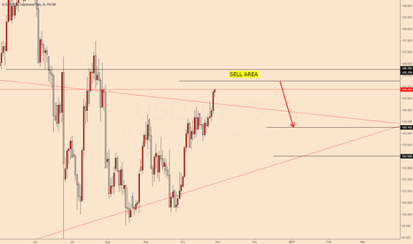 USDJPY: possible short