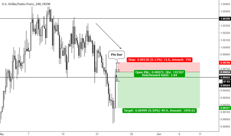 USDCHF: Trend continuation pin bar