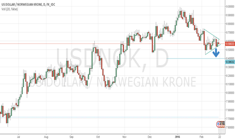 USDNOK: Bearish Pennant in USD NOK ?