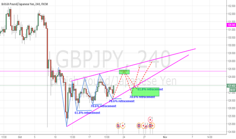 GBPJPY: GBP/JPY  4hr - bullish trend.