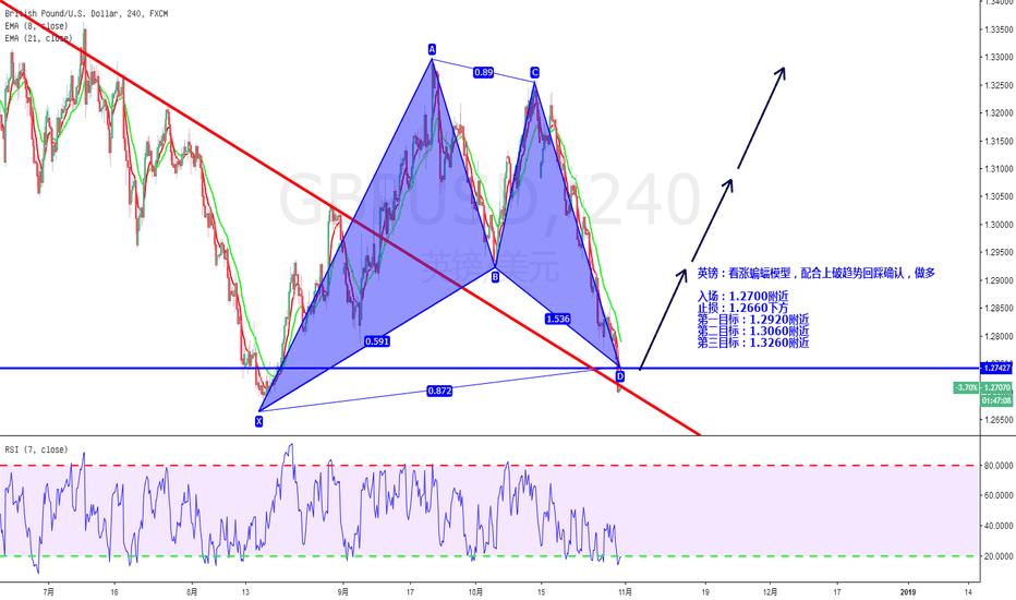 GBPUSD: 英镑:看涨蝙蝠模型,配合上破趋势回踩确认,做多