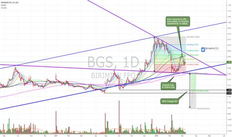 BGS: $BGS ST strength LT looking at bearish pattern