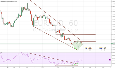 EURAUD: EURAUD Diamond Breakout With Regular Divergence