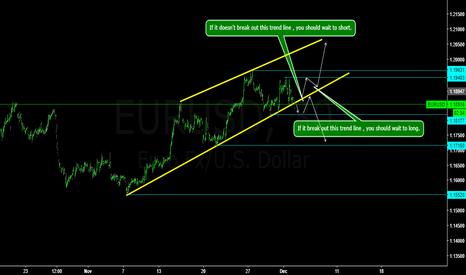 EURUSD: EURUSD wait to short.