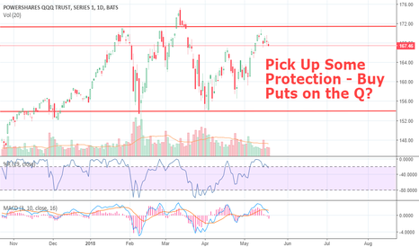 QQQ: Weekend Quickie- Time to Pick Up Some Protection, Puts on the Q?